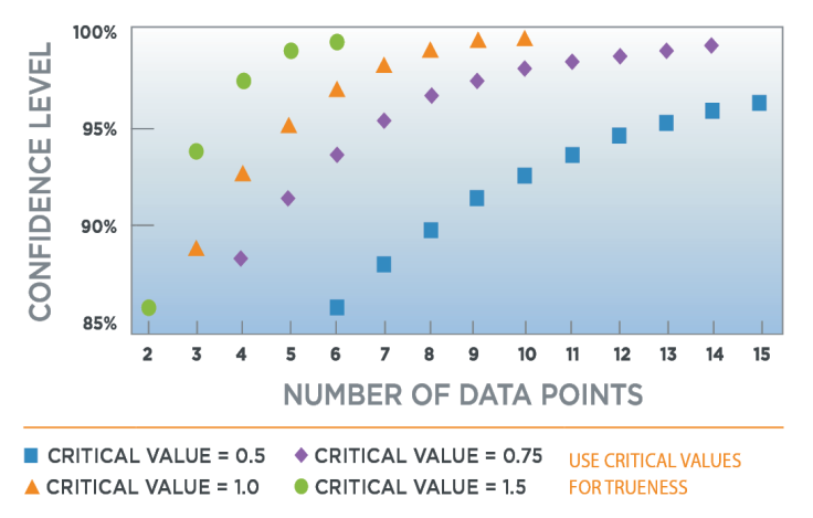 data points